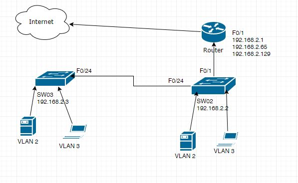 How to create Inter-VLAN using single physical router interface